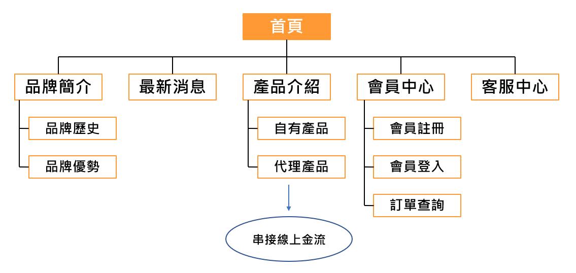網站地圖(SItemap)範例圖