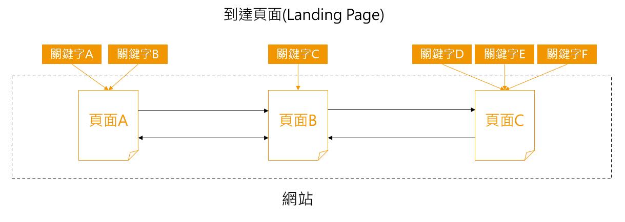 到達頁面(Landing Page)概念圖